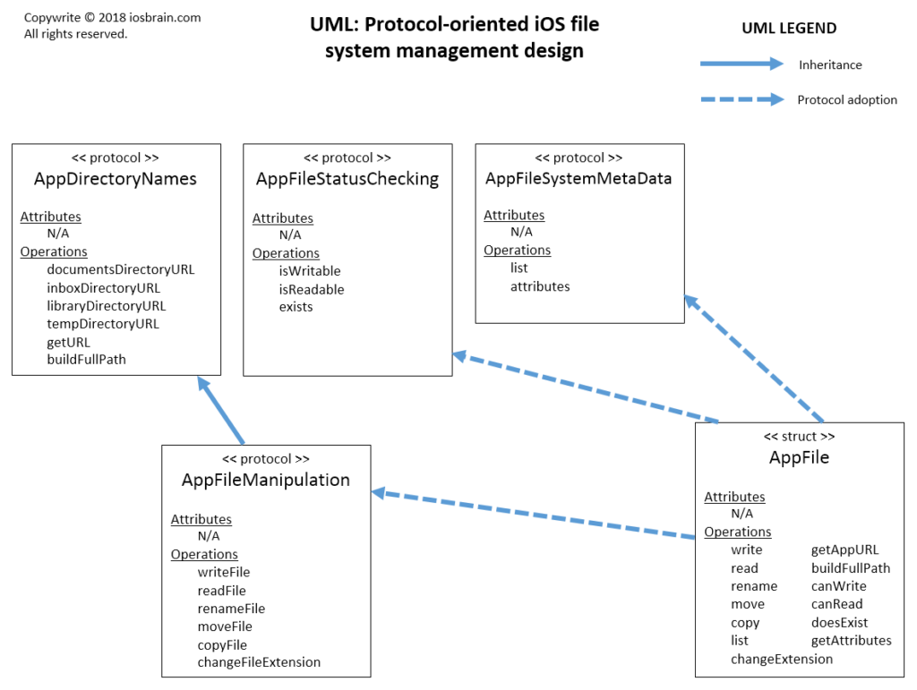 iOS file management with FileManager in protocol-oriented